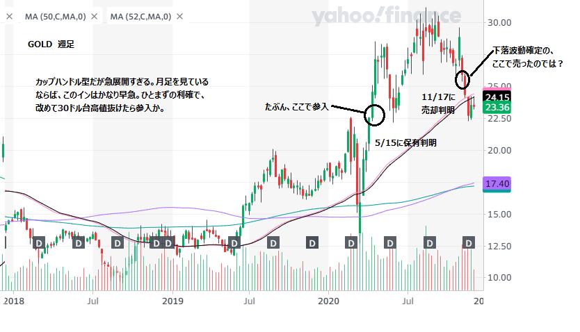 株価 バリック ゴールド