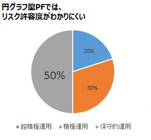 PFを円グラフで示した例